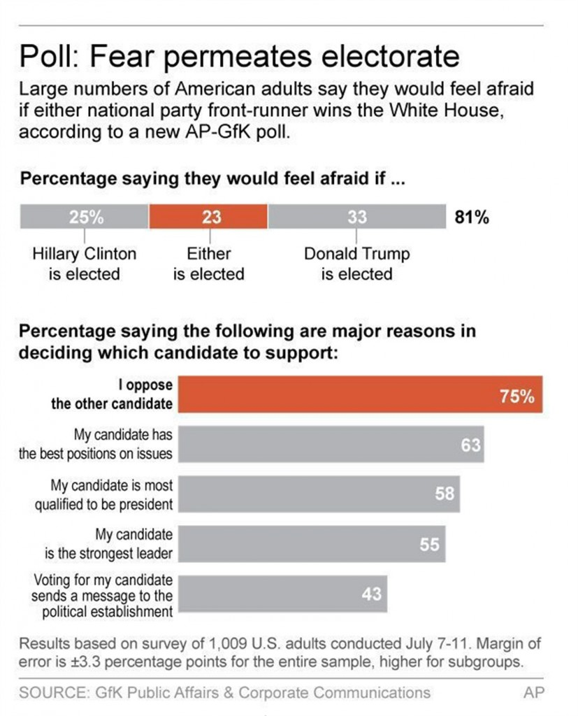 The Overwhelming Majority Of Americans Are Terrified Of Election Results