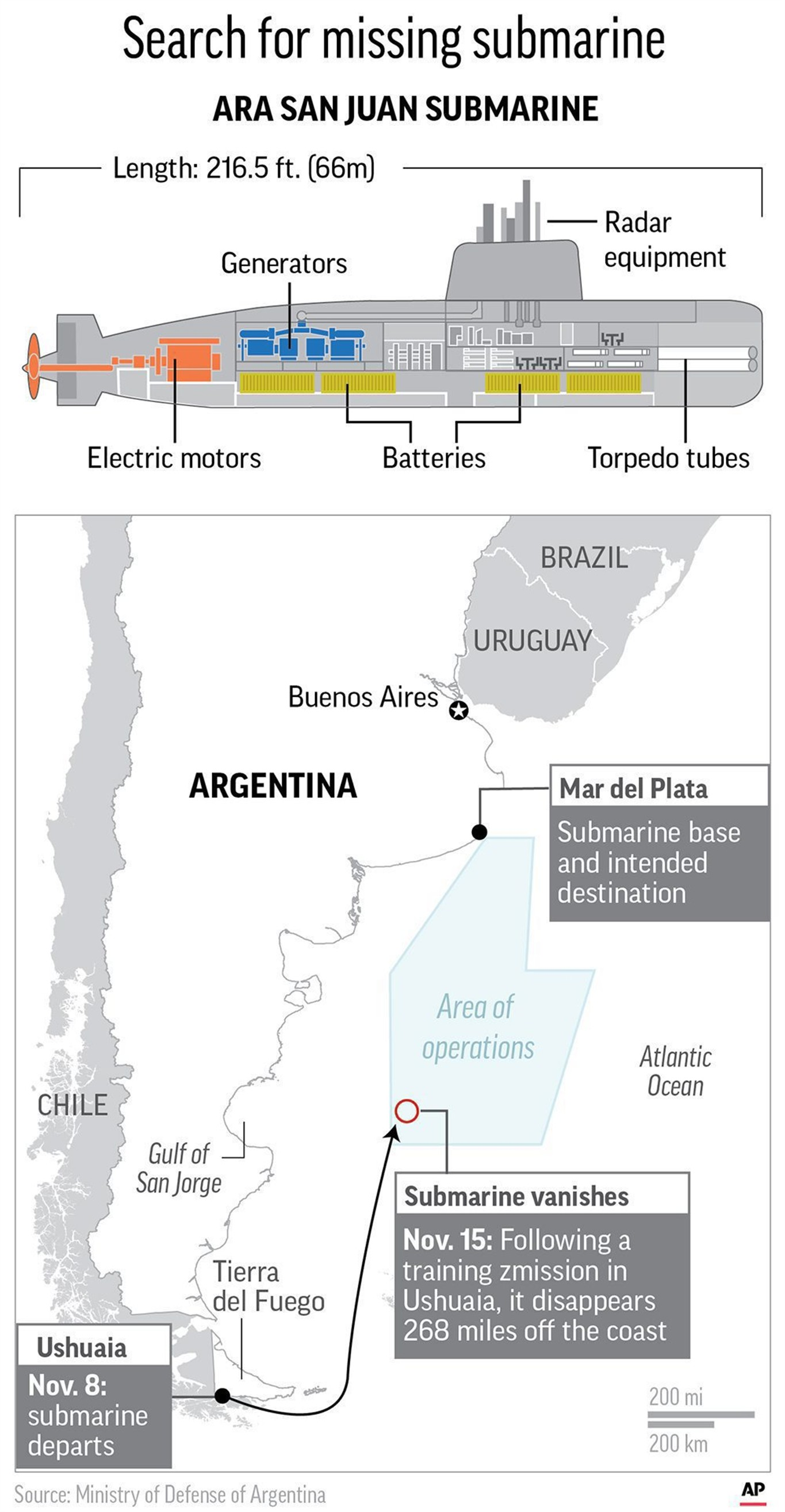 Argentina reports new clue in search for missing submarine 570 news graphic shows a schematic drawing of the missing ara san juan and a map locating its departure location where it went missing search area and intended pooptronica